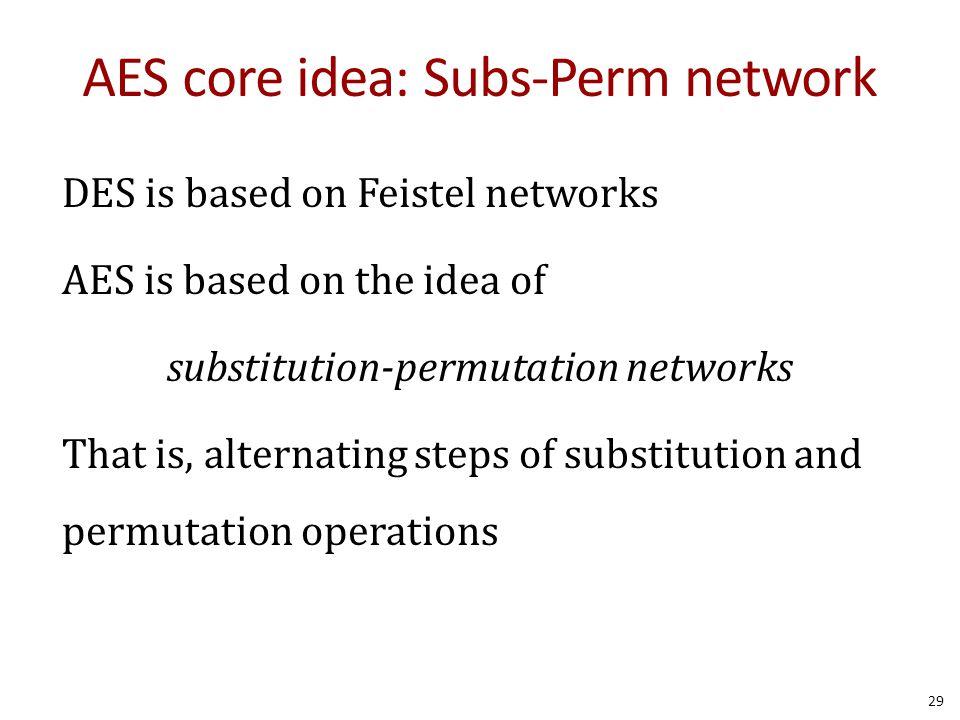 AES core idea: Subs-Perm network