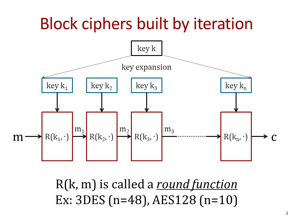 Block ciphers built by iteration