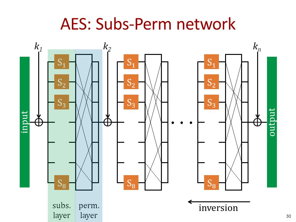 AES: Subs-Perm network