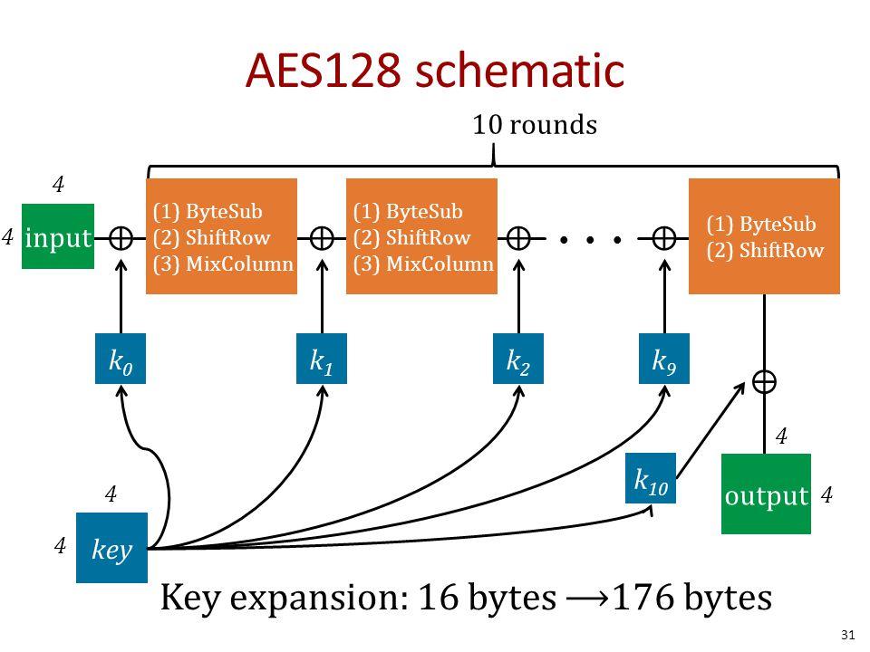 AES128 schematic Key expansion: 16 bytes ⟶176 bytes ⊕ input k0 k1 k2