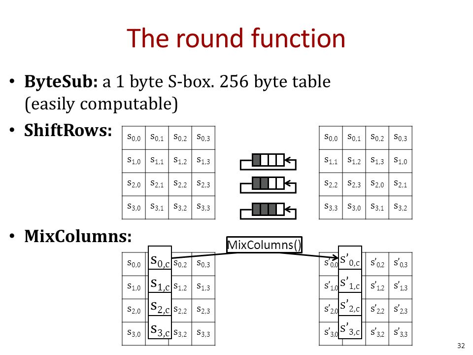 The round function ByteSub: a 1 byte S-box. 256 byte table (easily computable) ShiftRows: MixColumns: