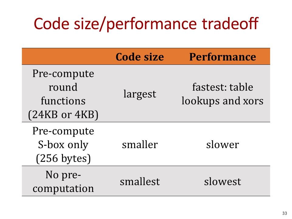 Code size/performance tradeoff