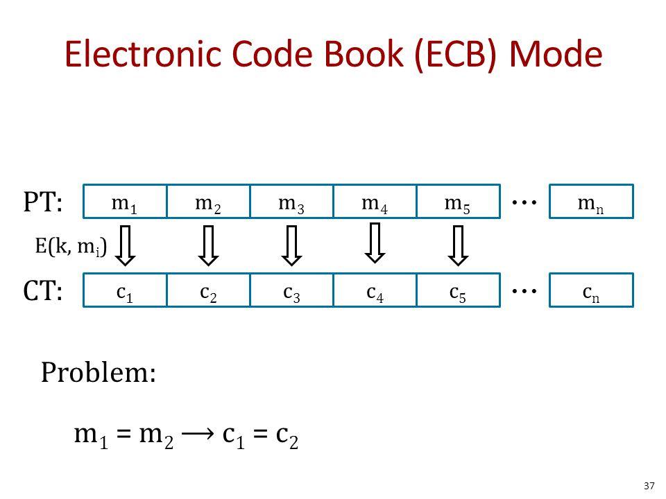 Electronic Code Book (ECB) Mode