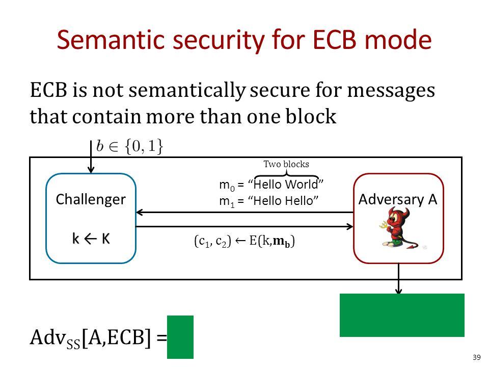 Semantic security for ECB mode