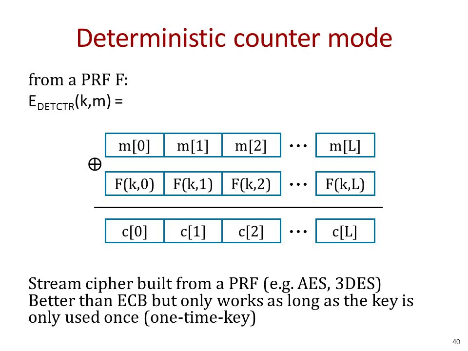 Deterministic counter mode