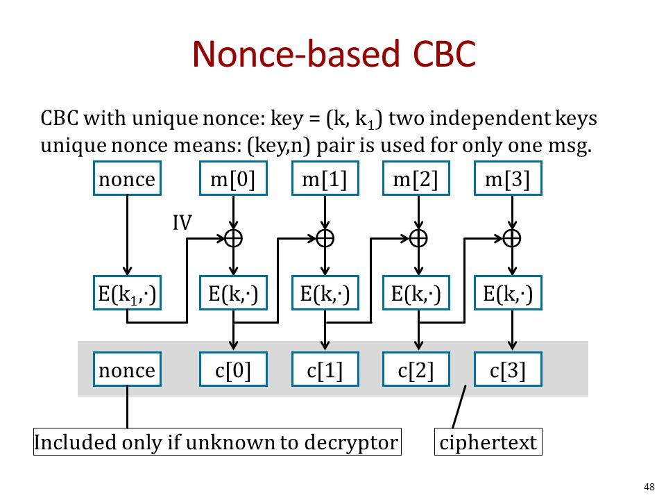 Nonce-based CBC CBC with unique nonce: key = (k, k1) two independent keys unique nonce means: (key,n) pair is used for only one msg.
