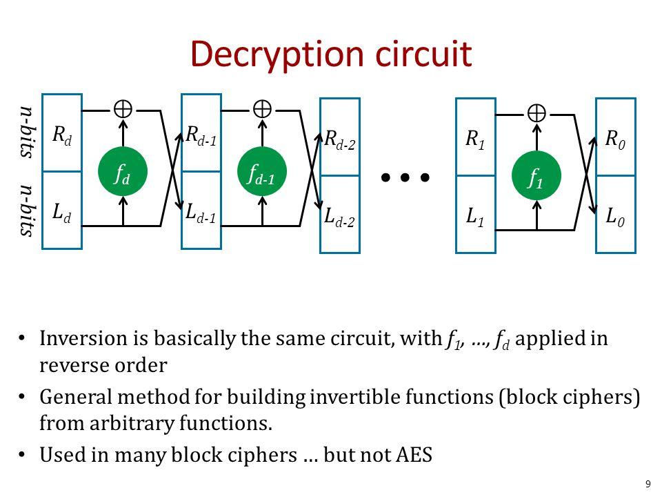 Decryption circuit • • • Rd Ld fd ⊕ Ld-1 Rd-1 fd-1 ⊕ Ld-2 Rd-2 R0 L0