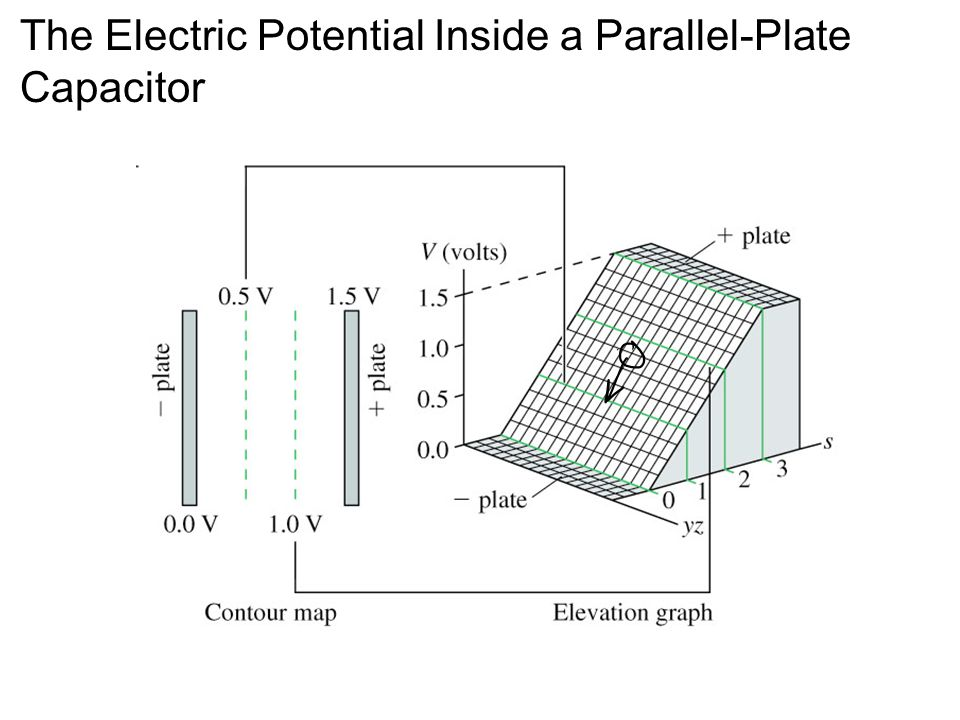 The Electric Potential Inside a Parallel-Plate Capacitor