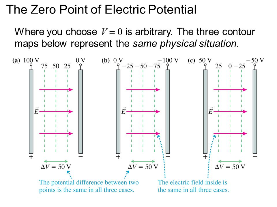 The Zero Point of Electric Potential