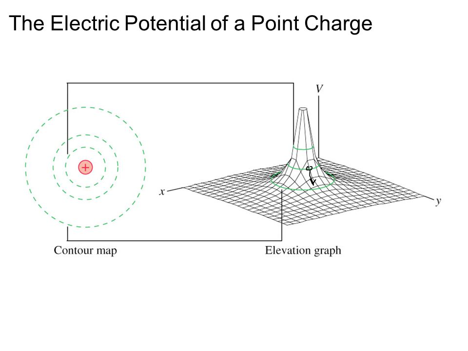 The Electric Potential of a Point Charge