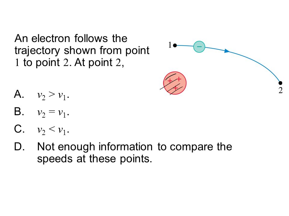 QuickCheck 28.11 An electron follows the trajectory shown from point 1 to point 2. At point 2, v2 > v1.