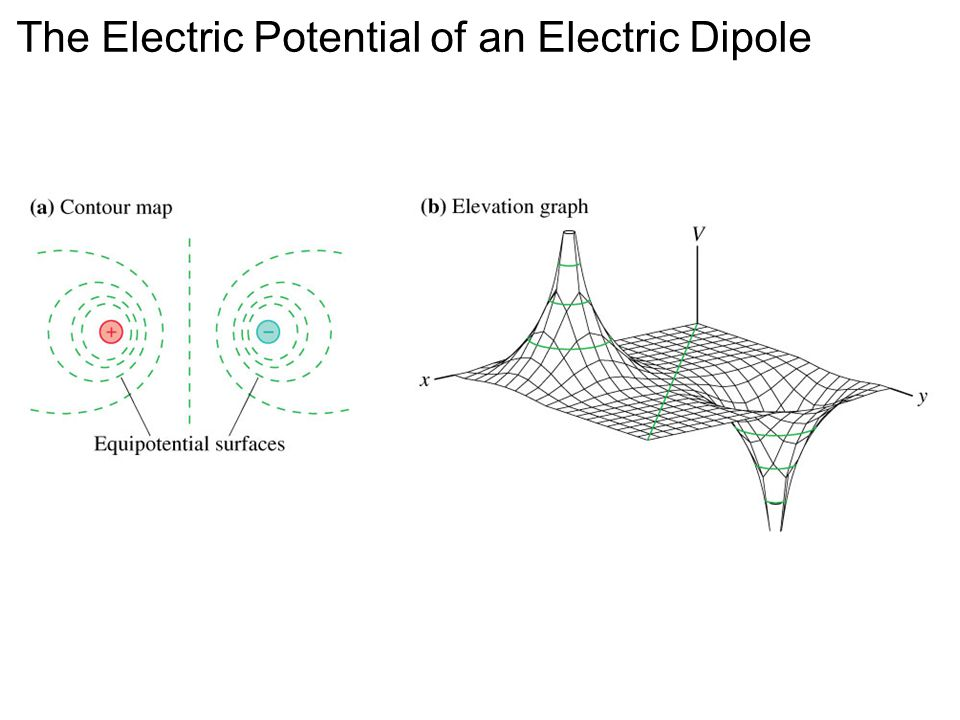 The Electric Potential of an Electric Dipole