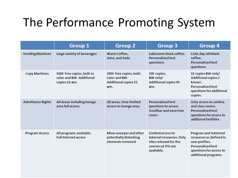 The Performance Promoting System