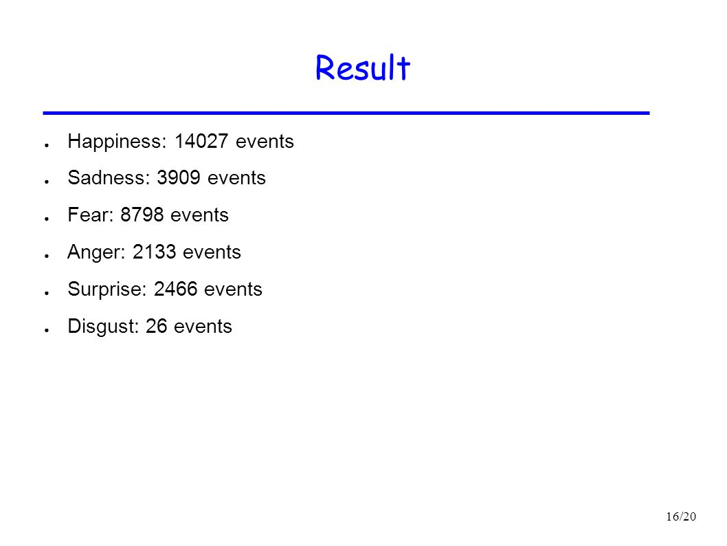 Result Happiness: 14027 events Sadness: 3909 events Fear: 8798 events