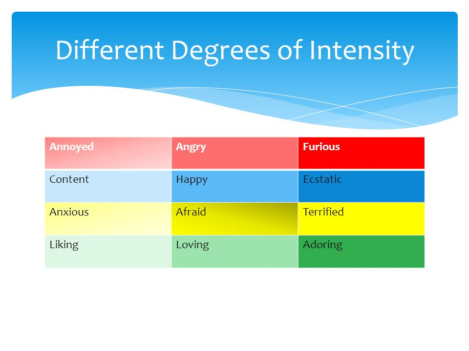 Different Degrees of Intensity