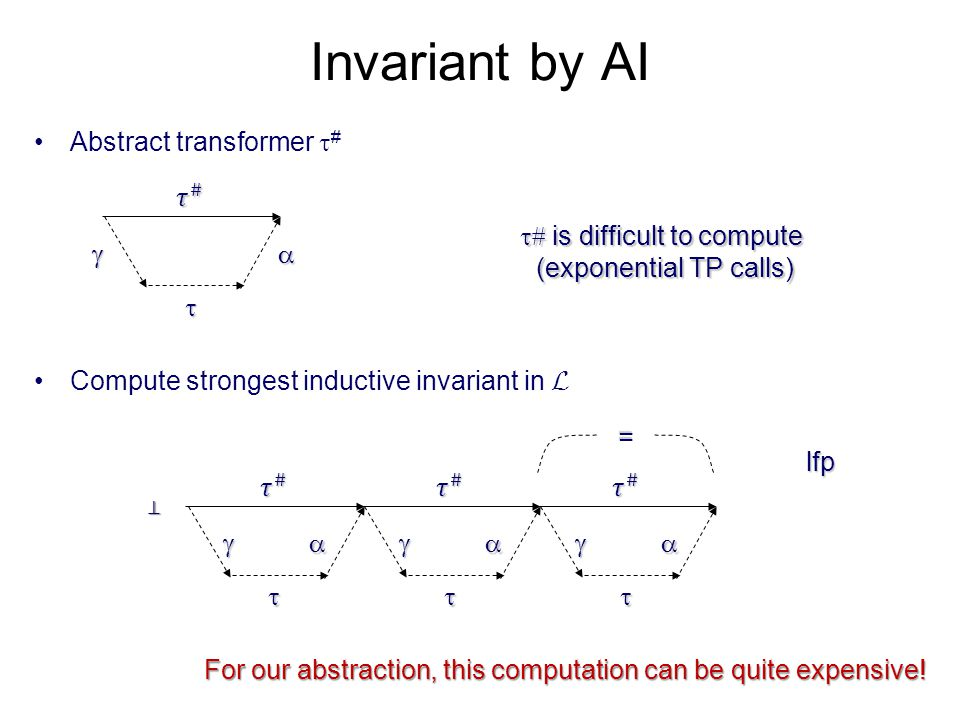 Invariant by AI Abstract transformer #    𝜏 #