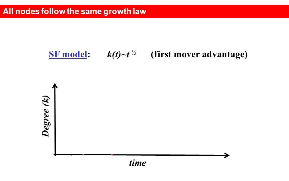 SF model: k(t)~t ½ (first mover advantage)