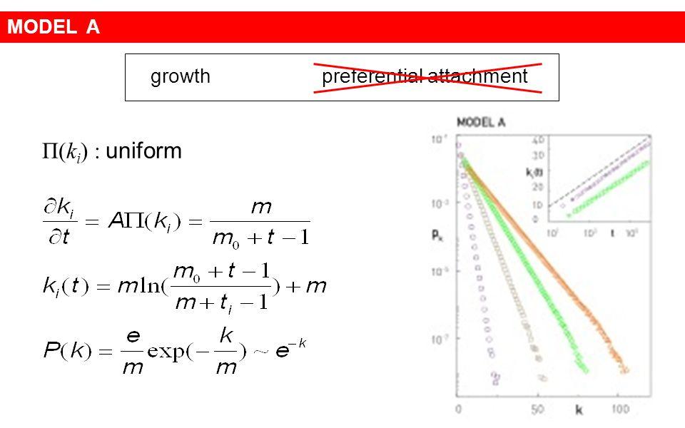 MODEL A growth preferential attachment Π(ki) : uniform