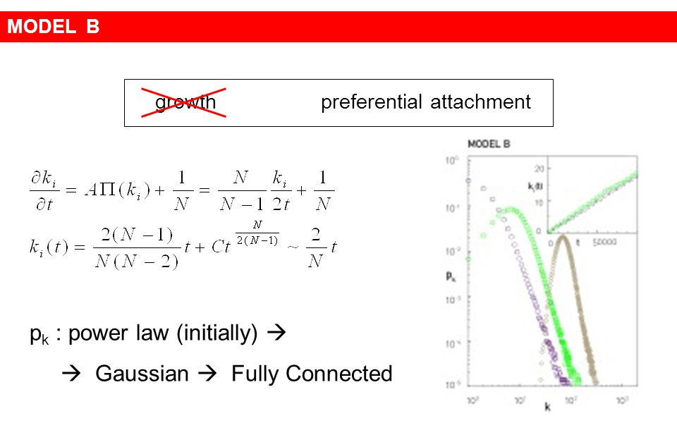 pk : power law (initially)   Gaussian  Fully Connected