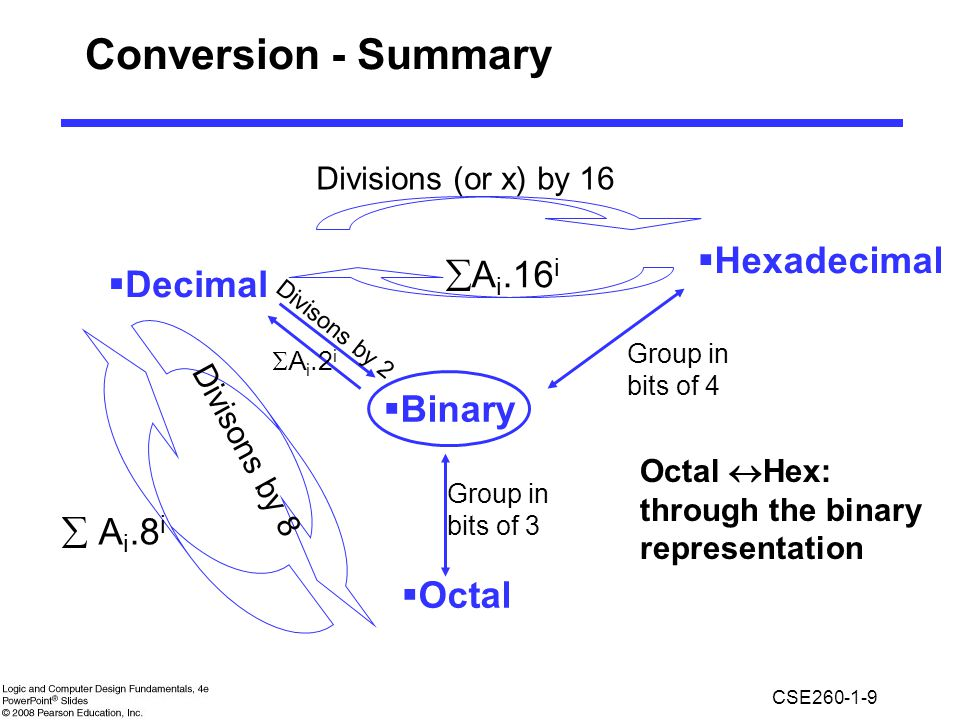 Conversion - Summary Hexadecimal Ai.16i Decimal Binary  Ai.8i Octal