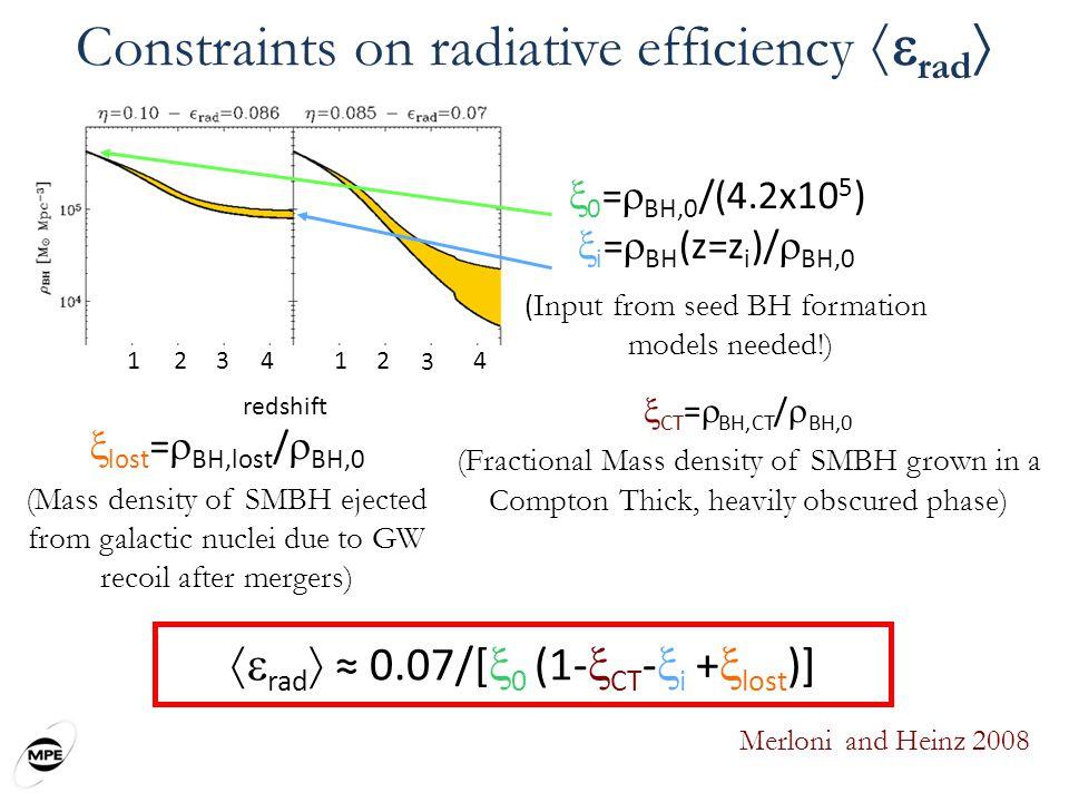 Constraints on radiative efficiency rad