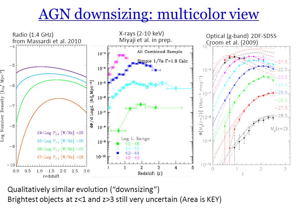 AGN downsizing: multicolor view