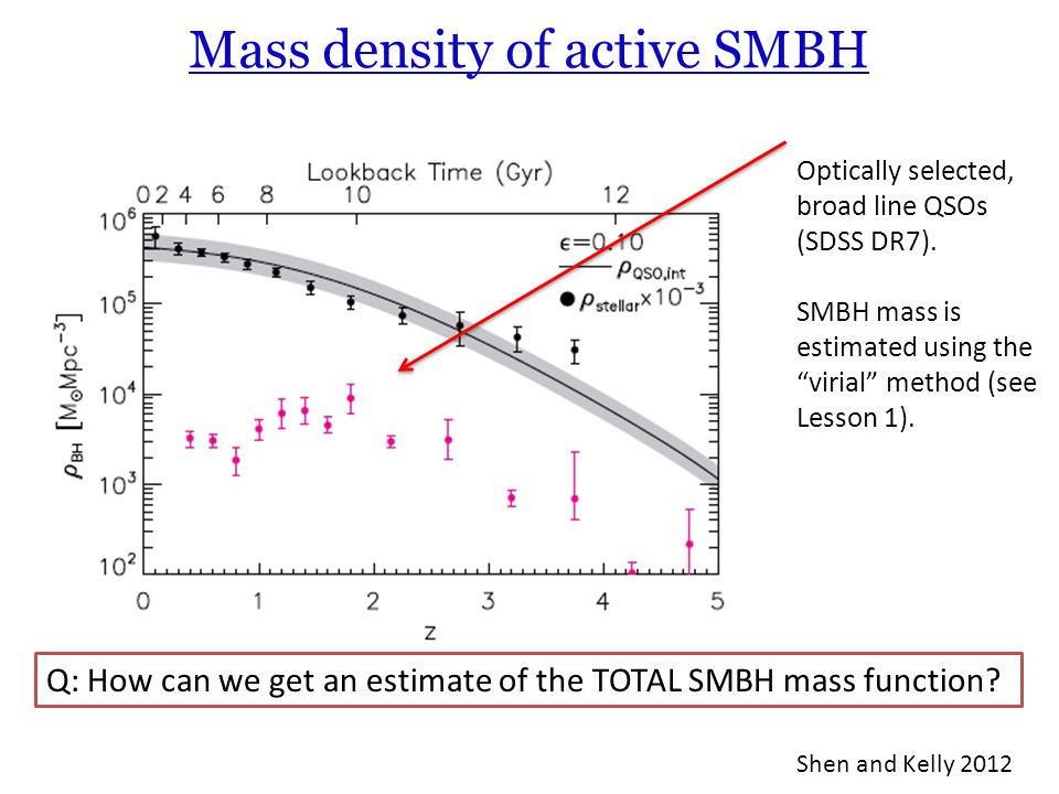 Mass density of active SMBH
