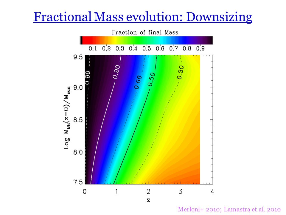 Fractional Mass evolution: Downsizing