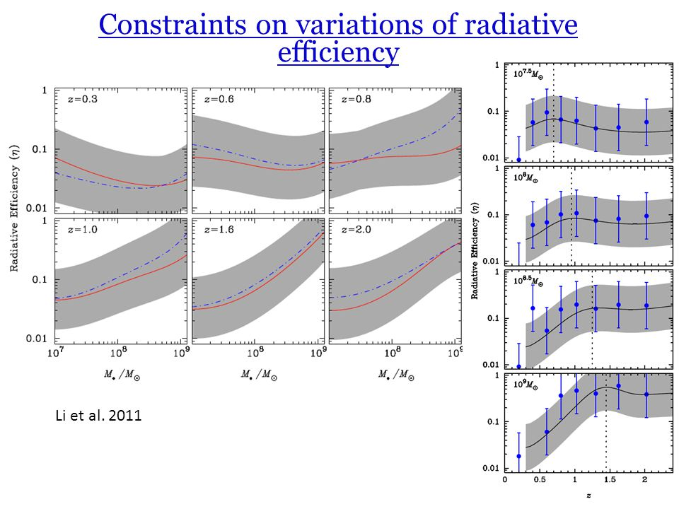 Constraints on variations of radiative efficiency