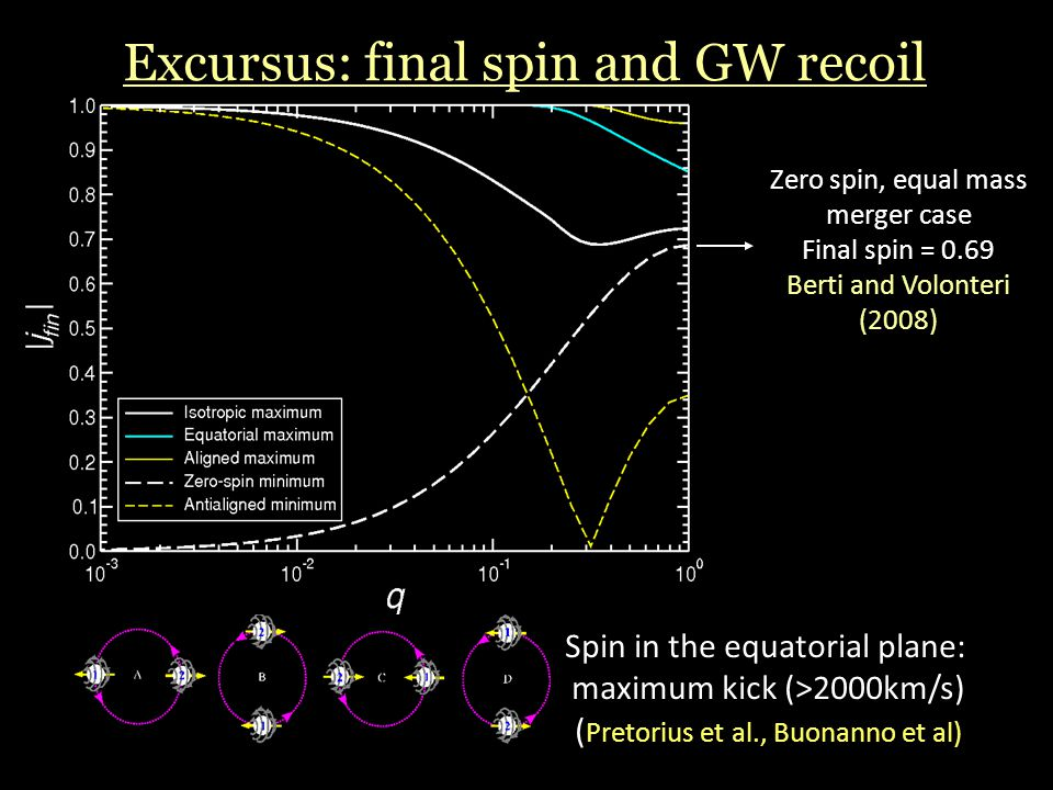 Excursus: final spin and GW recoil