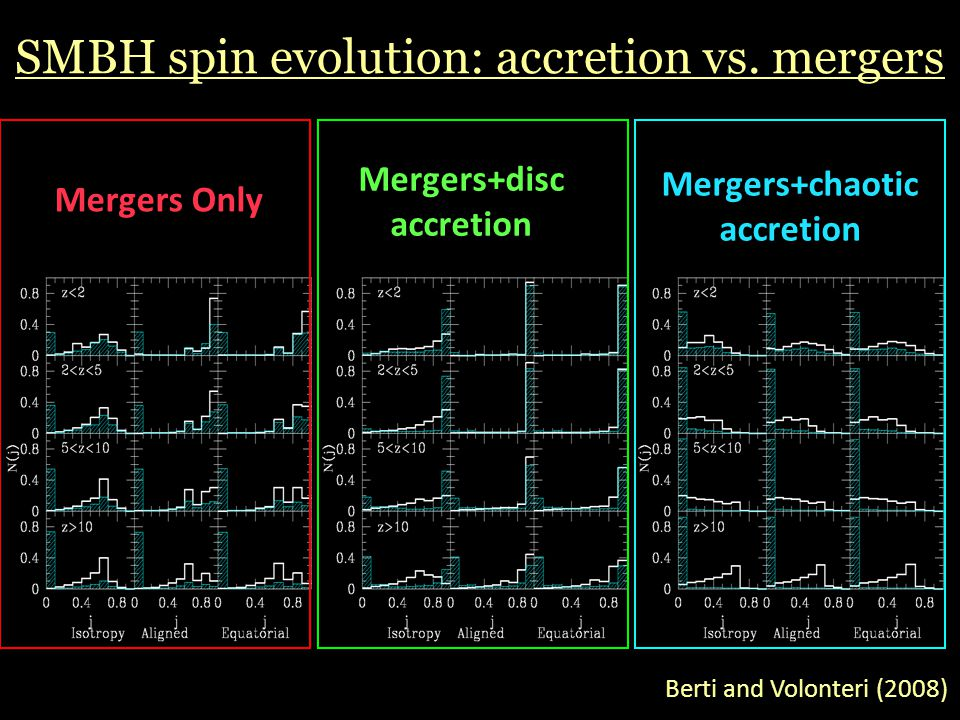 SMBH spin evolution: accretion vs. mergers