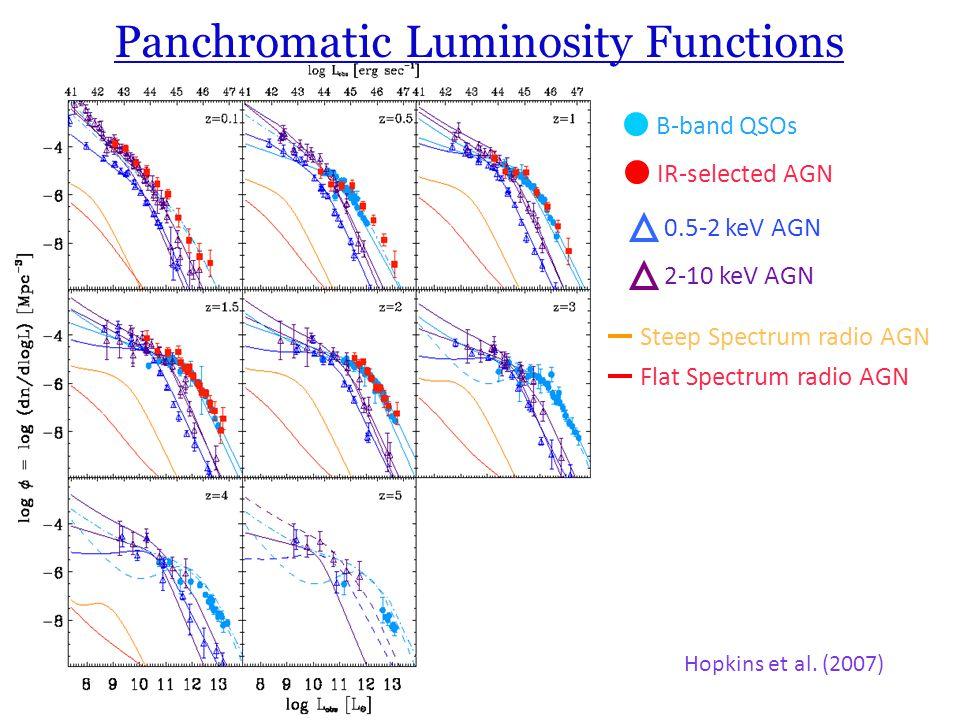Panchromatic Luminosity Functions