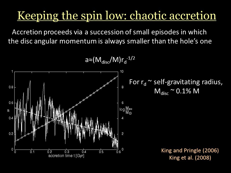 Keeping the spin low: chaotic accretion