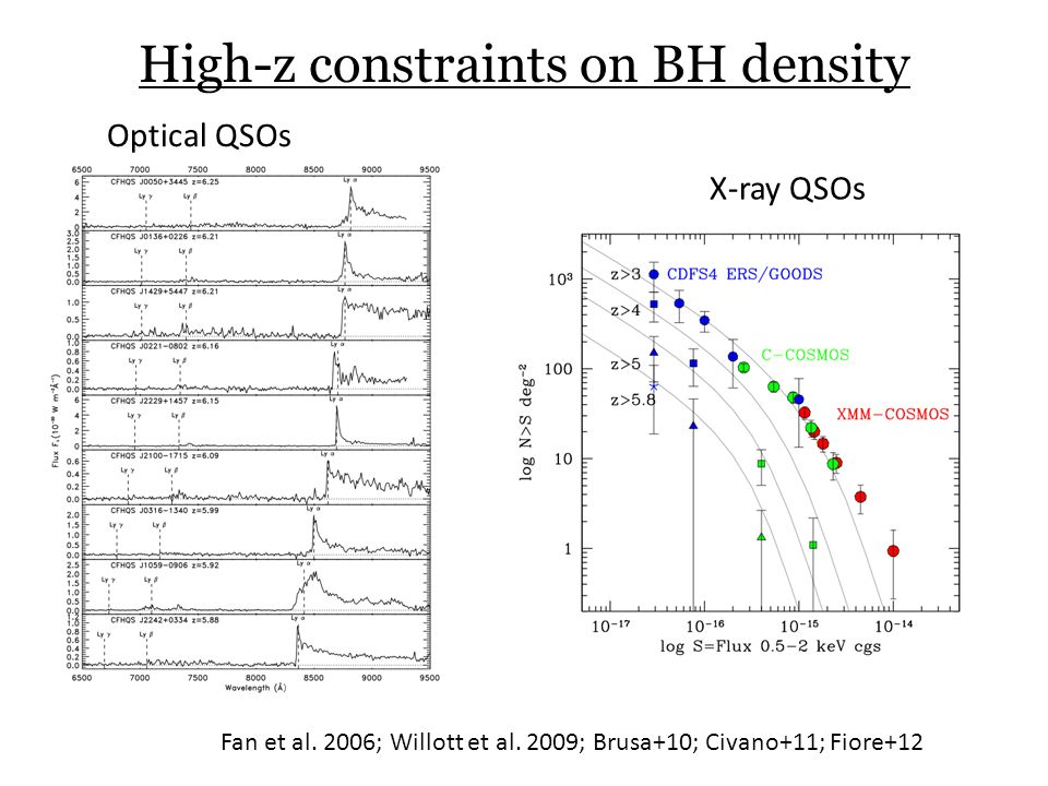 High-z constraints on BH density