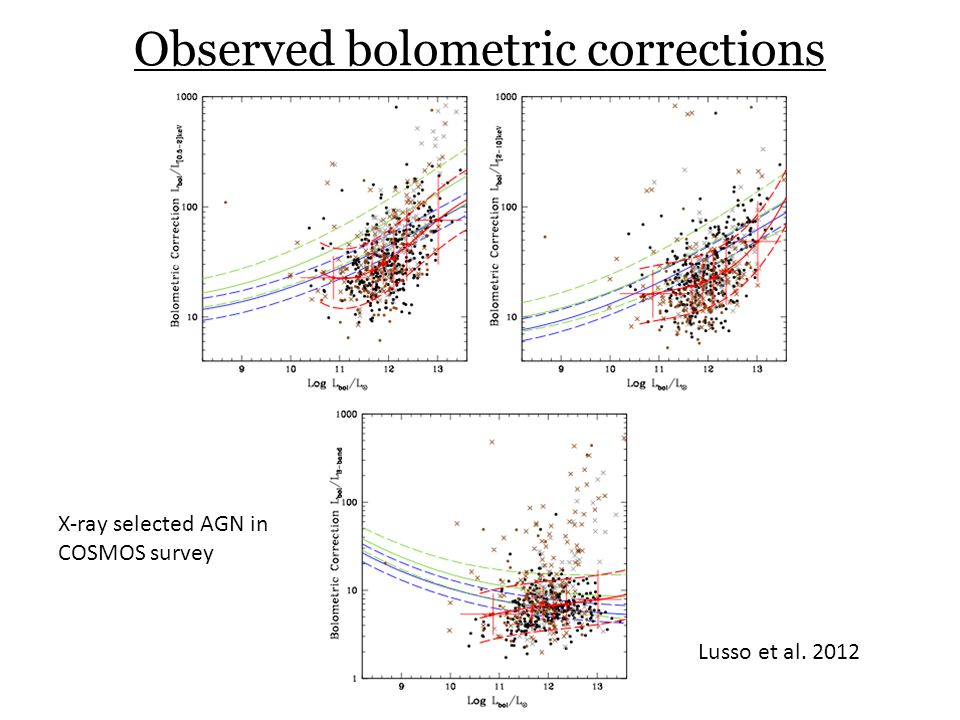 Observed bolometric corrections
