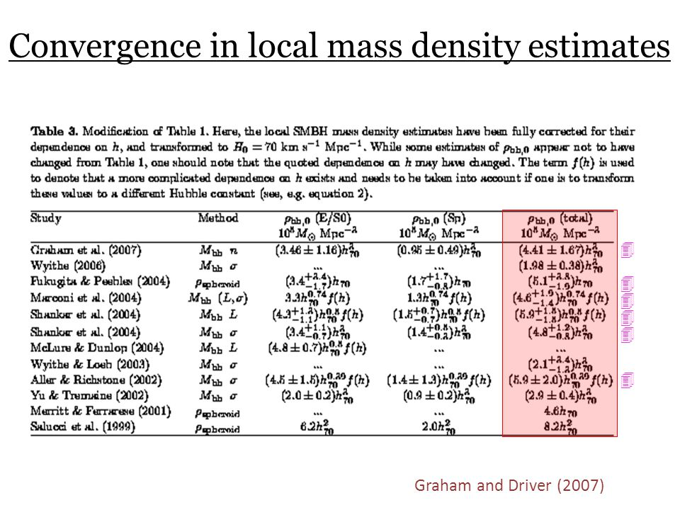 Convergence in local mass density estimates