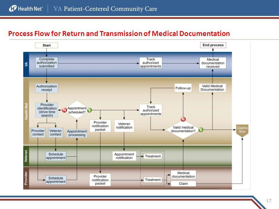 Process Flow for Return and Transmission of Medical Documentation