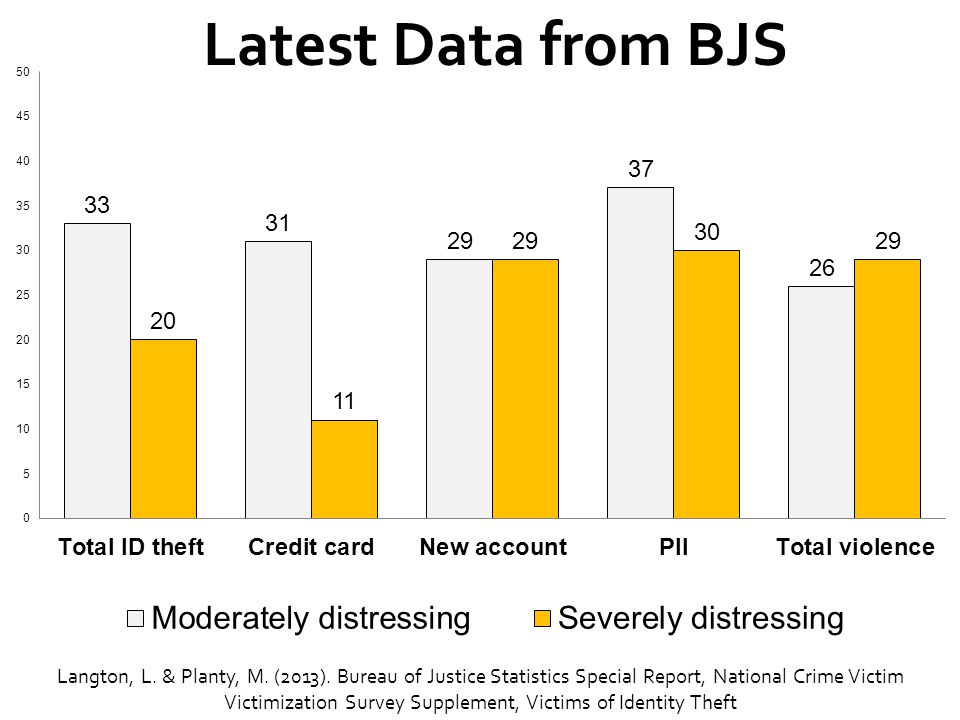Latest Data from BJS See webinar featuring Langton and Planty – give link.