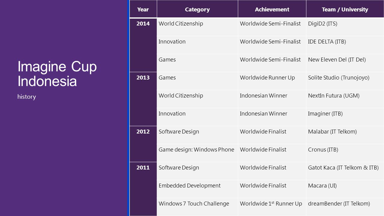 Imagine Cup Indonesia history Year Category Achievement