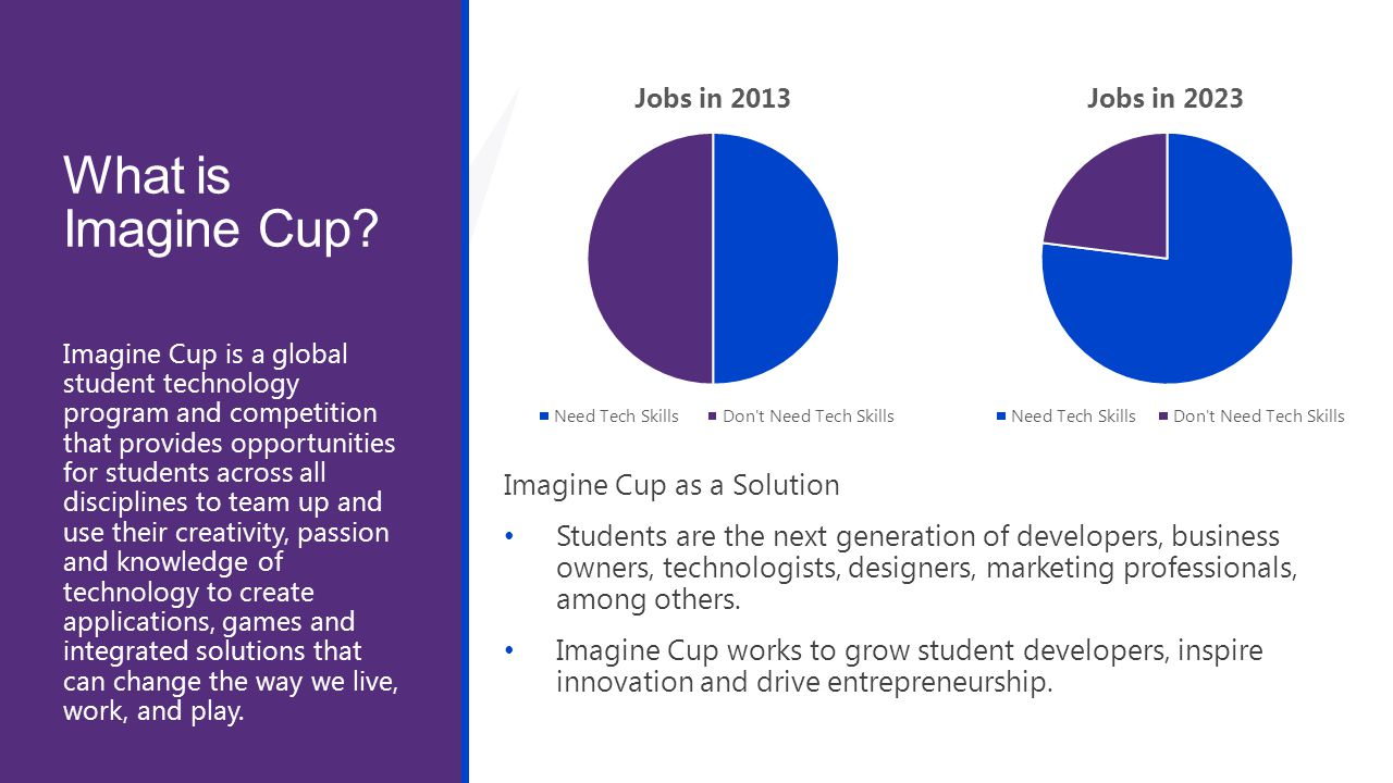 What is Imagine Cup Imagine Cup as a Solution