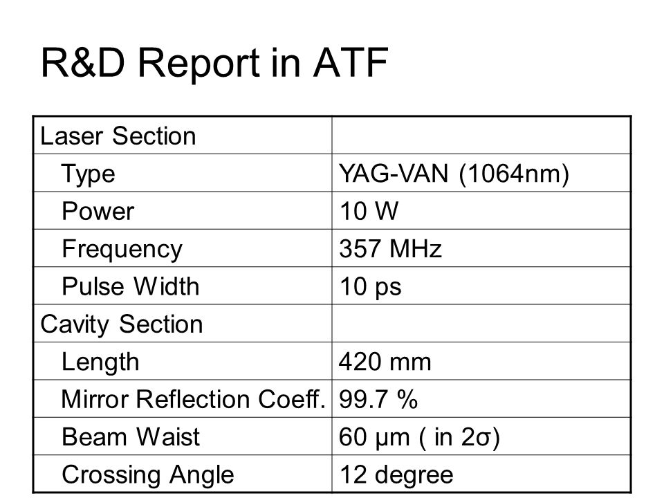 R&D Report in ATF Laser Section Type YAG-VAN (1064nm) Power 10 W