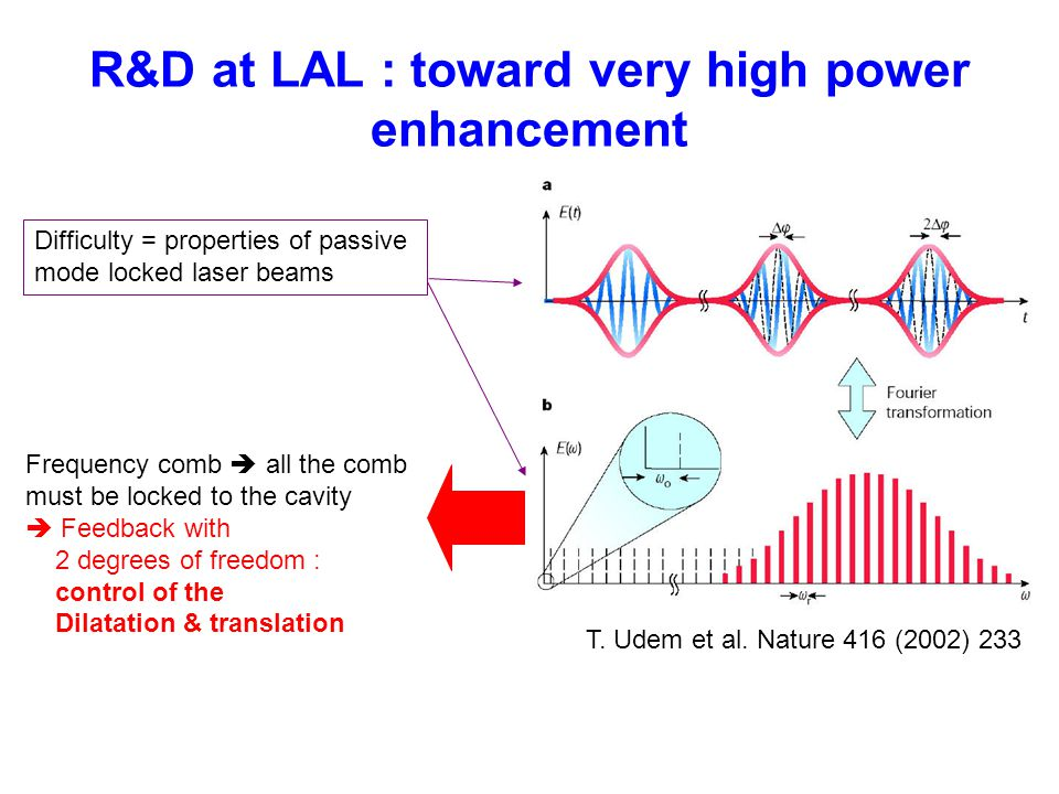 R&D at LAL : toward very high power enhancement
