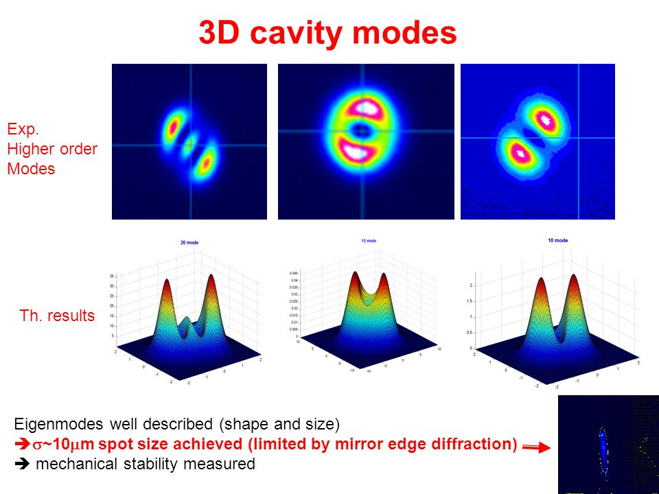 3D cavity modes Exp. Higher order Modes Th. results