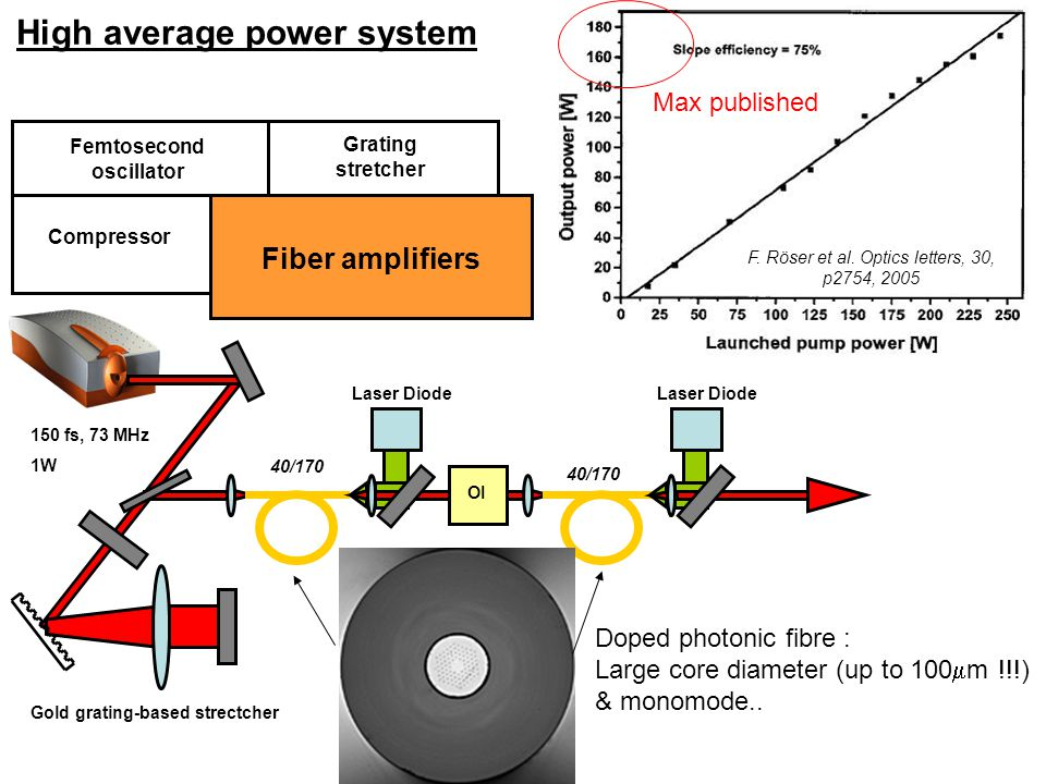High average power system Femtosecond oscillator