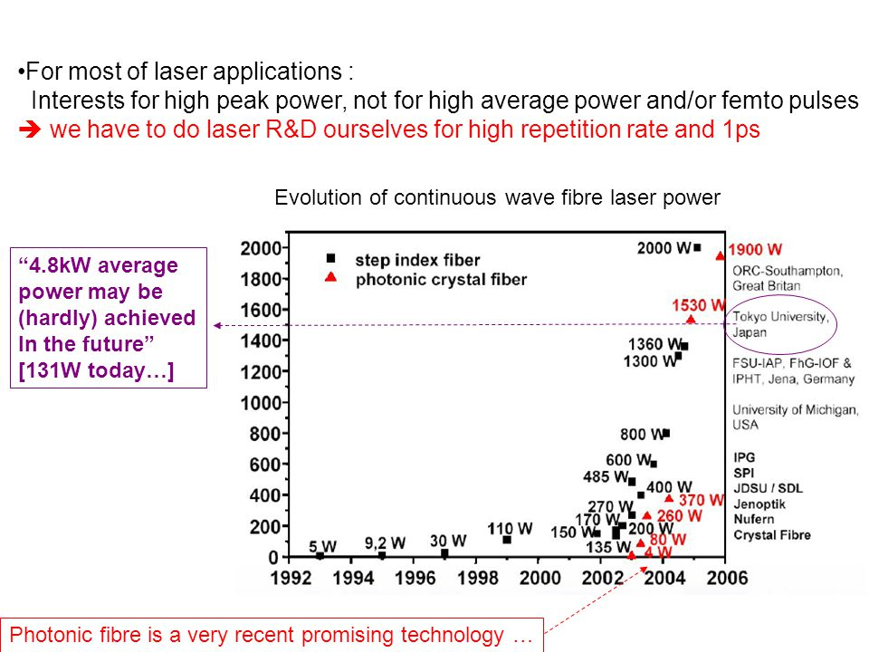  we have to do laser R&D ourselves for high repetition rate and 1ps