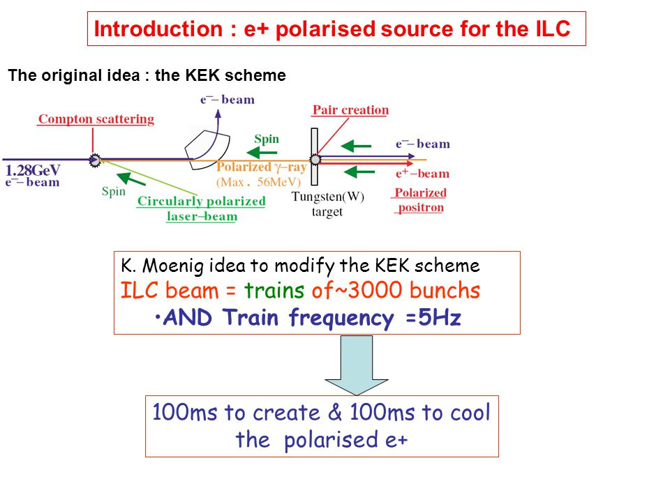 Introduction : e+ polarised source for the ILC