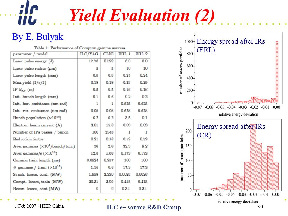 Yield Evaluation (2) By E. Bulyak Energy spread after IRs (ERL)