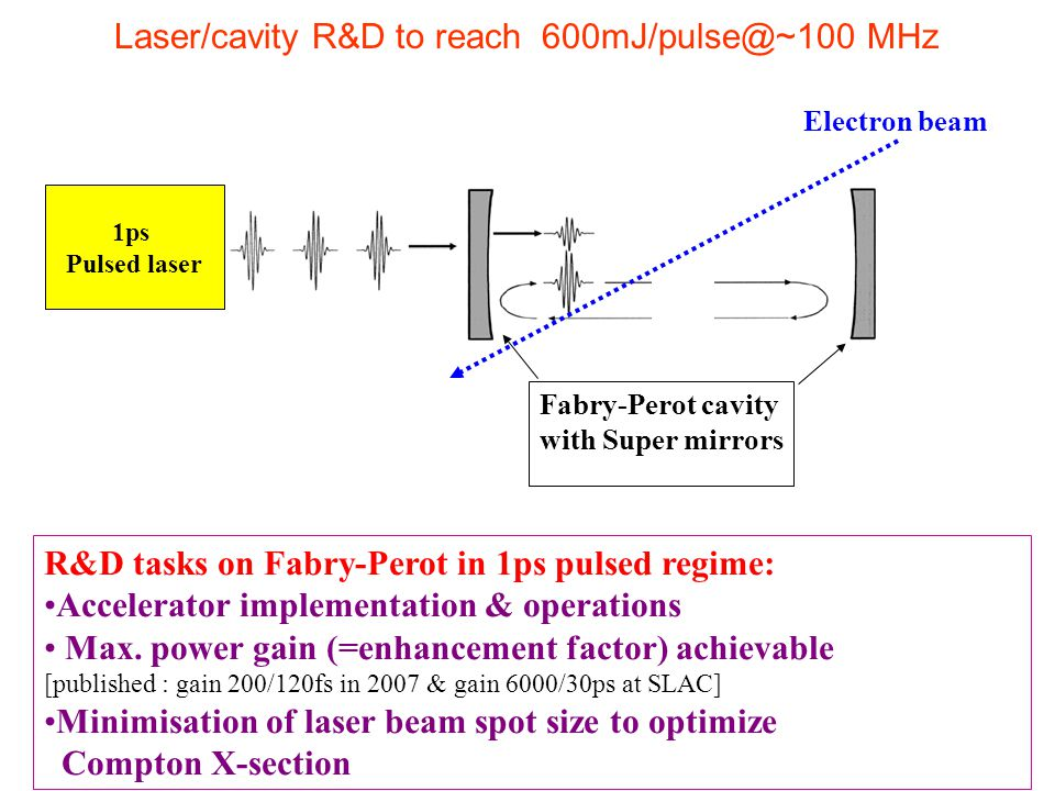 Laser/cavity R&D to reach 600mJ/pulse@~100 MHz
