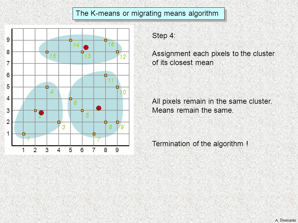 The K-means or migrating means algorithm