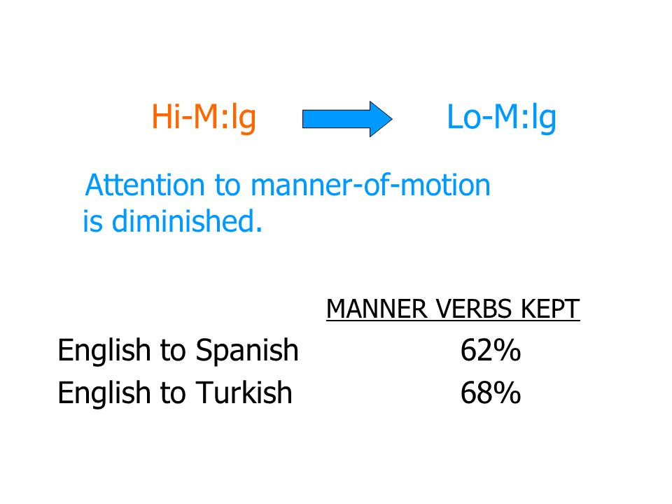 Hi-M:lg Lo-M:lg Attention to manner-of-motion is diminished.